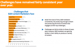 Content-marketing-challenges