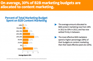 Content-marketing-budgets