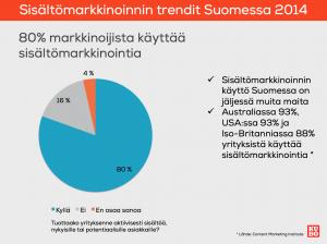 Sisältömarkkinointia käyttävien määrä 2014