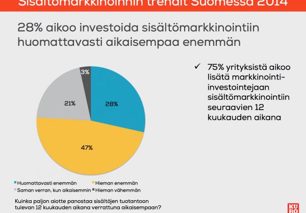 Sisältömarkkinointiin investoiminen 2014