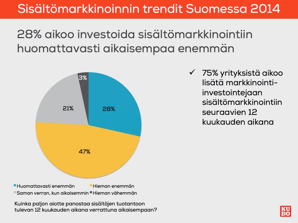 Sisältömarkkinointiin panostetaan lisää Suomessa