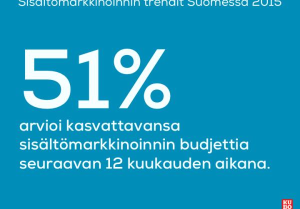 51 prosenttia lisää sisältömarkkinointia