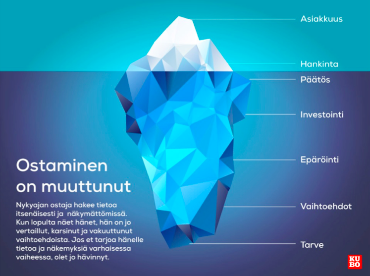 Ostaminen on muuttunut